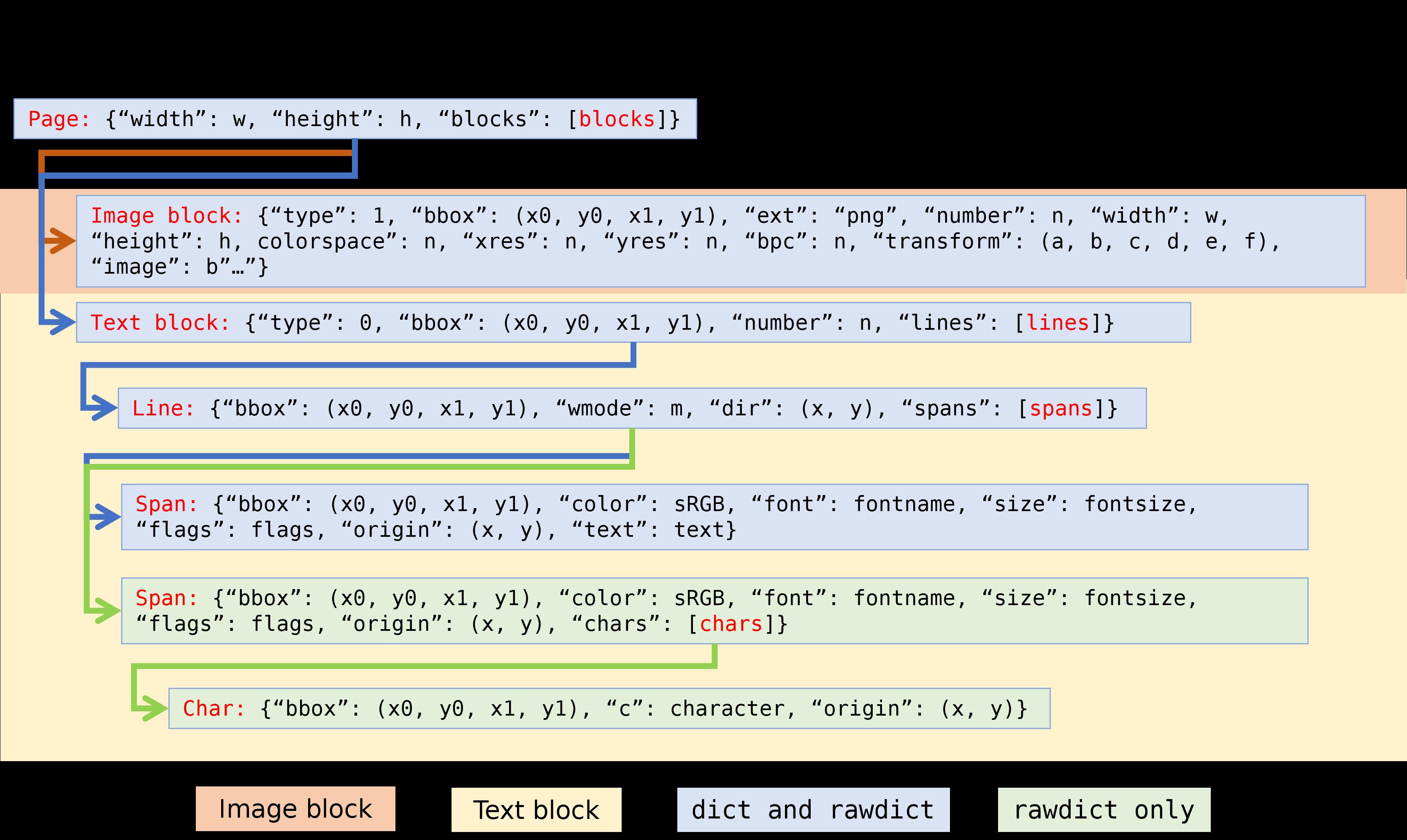 TextPage — PyMuPDF 1 16 0 documentation
